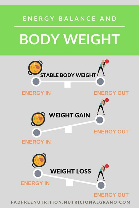 Energy balance and body weight