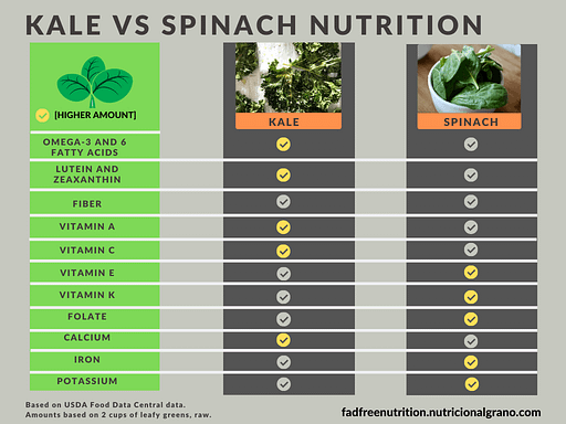 Infographic comparing the nutrient profiles of kale and spinach