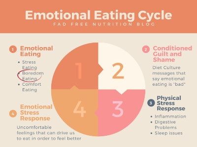 how to stop eating when bored or stressed