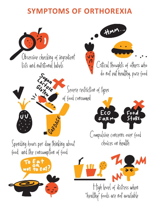 Some of the common symptoms and signs of orthorexia