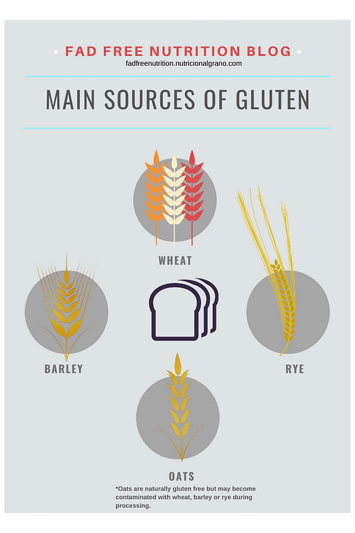 Main sources of gluten in food