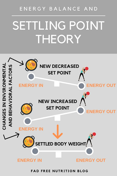 Settling point theory of body weight